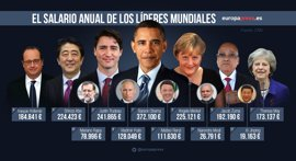 Donald Trump promete cobrar 1 dólar: esto es lo que ganan otros líderes mundiales