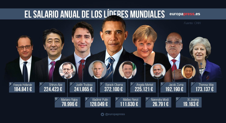 Salario Líderes
