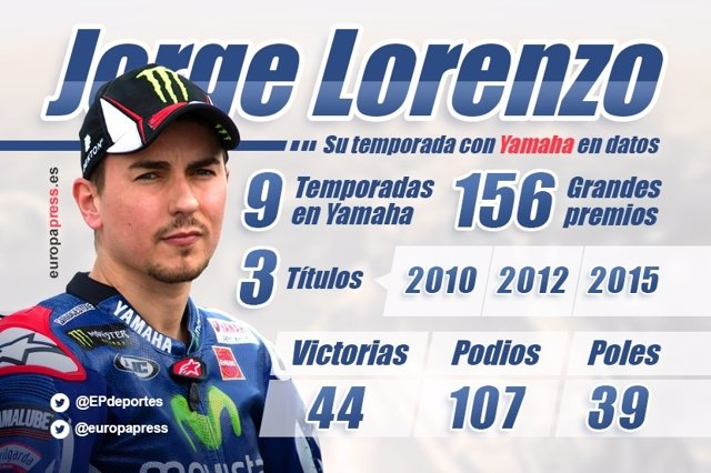 Datos de Jorge Lorenzo en Yamaha