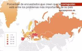 España es, tras Moldavia y Kosovo, el país europeo con mayor percepción de corrupción entre los ciudadanos