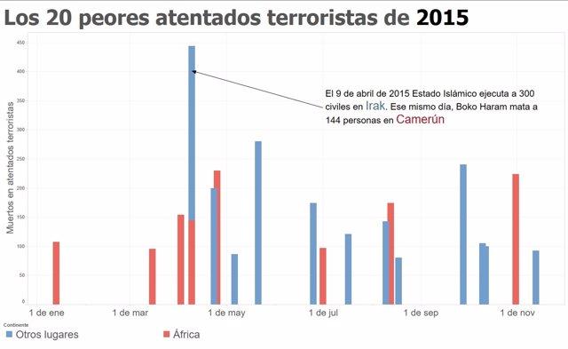 Los 20 peores atentados del 2015