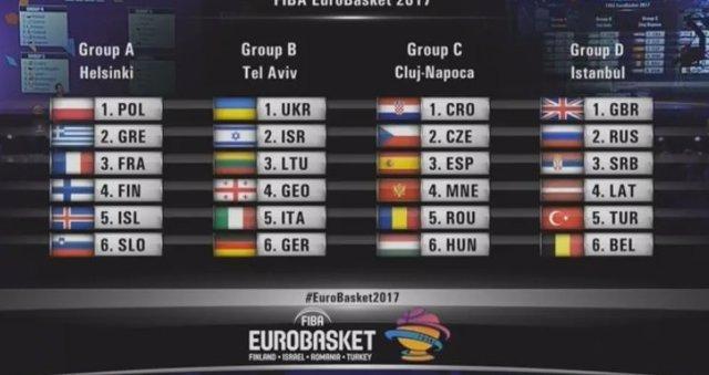 Cuadro del sorteo de grupos del Eurobasket 2017