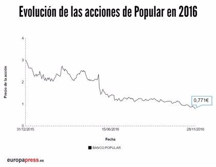 Popular cae un 7,77% en Bolsa y deja el precio de la acción en 0,771 euros