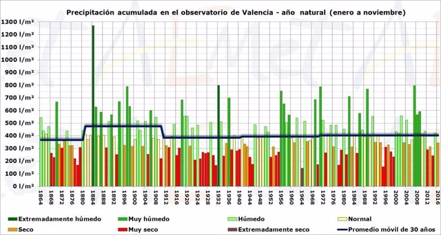 Gráfico de lluvias en el observatorio de Valencia