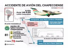 Lo que se sabe hasta ahora del accidente de avión del Chapecoense
