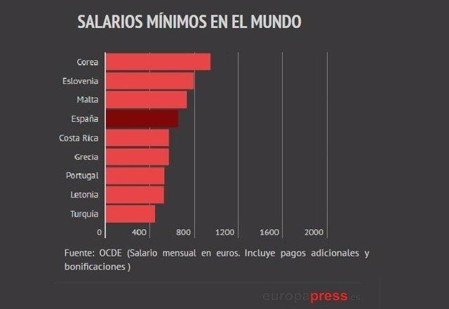 Compara el salario mínimo de España con el de otros países