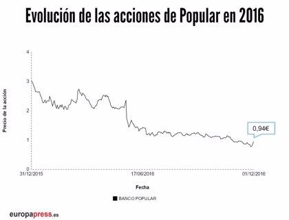 Popular se dispara un 13,66% tras el relevo en su presidencia