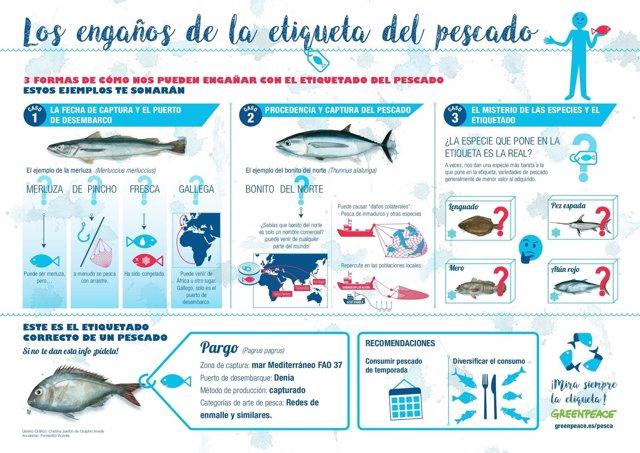 Greenpeace lucha por un correcto etiquetado del pescado