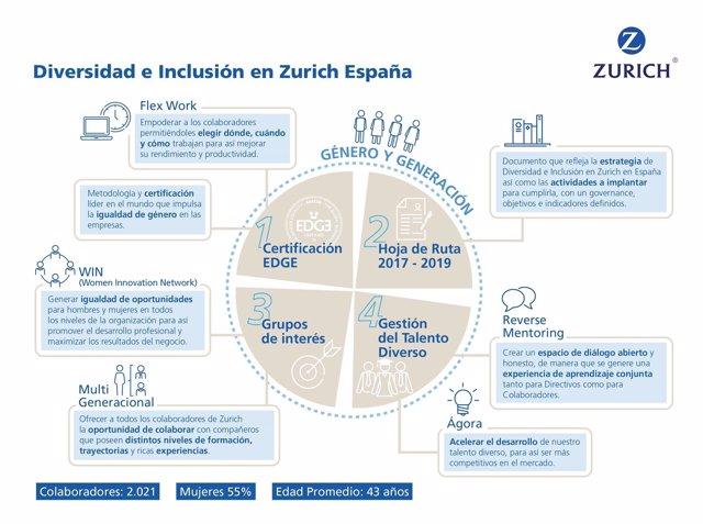 Zurich Seguros aplica el trabajo flexible en España