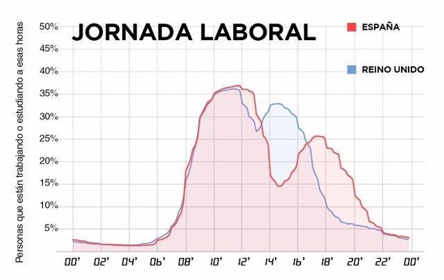 Comparación horario laboral de España y Reino Unido