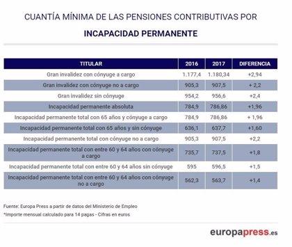 Estas son las cuantías de las pensiones en 2017