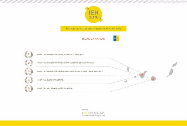 Infografía del resultado del Índice de Excelencia Hospitalaria 2016