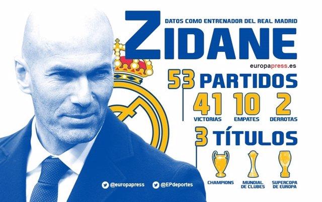 Zidane cumple un año al frente del Real Madrid