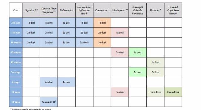 Calendario De Vacunas Infantil.Conoce Todos Los Cambios En El Calendario De Vacunas Infantiles De La Comunitat Valenciana