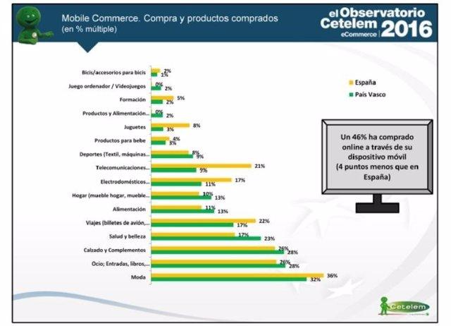 Gráfico compras online a través del móvil
