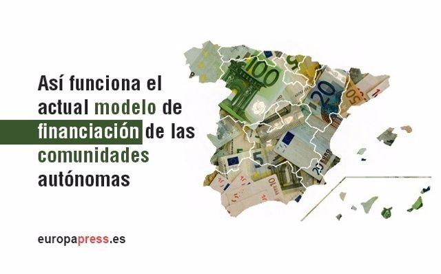 Así funciona el actual modelo de financiación de las comunidades autónomas.
