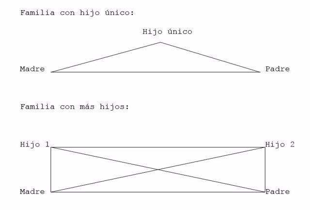 El triángulo de la familia del hijo único