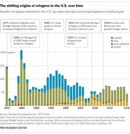 Origen y número de refugiados acogidos por EEUU