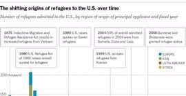 La moratoria contra los refugiados de Trump trunca una tendencia histórica de acogida