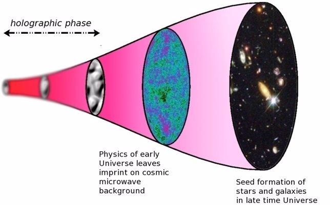 Un gráfico con la secuencia del universo holográfico