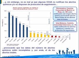 En España se registra un aborto cada cinco minutos y medio, según el IPF