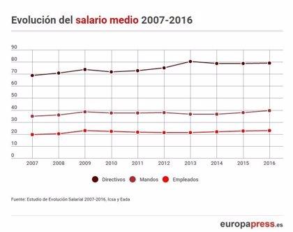 Los salarios de los españoles superan el pico de 2009 con una media de 22.841 euros