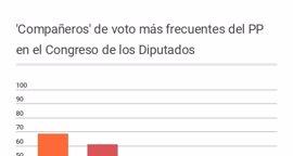 ¿Quién vota más a menudo con quién en el Congreso de los Diputados?