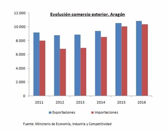 Evolución del Comercio Exterior de Aragón