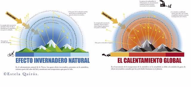 Una de las gráficas de la exposición sobre el cambio climático