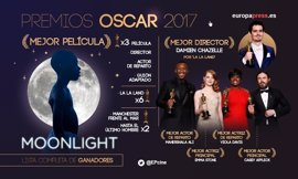 Oscar 2017: Lista completa de ganadores
