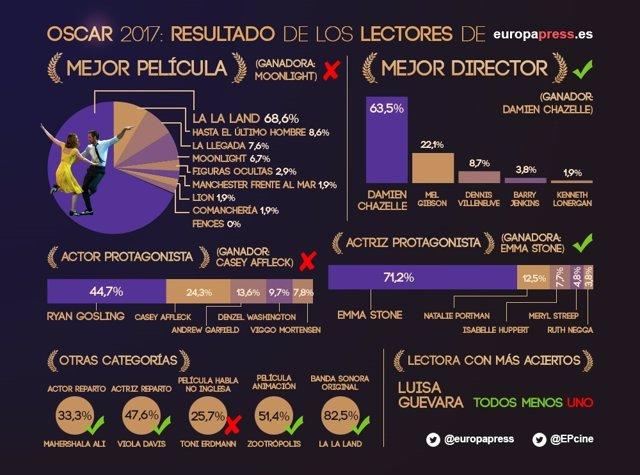 Resultados encuesta de los Oscar de Europa Press
