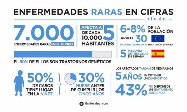 Infografía Enfermedades Rara