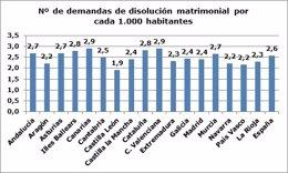 Separaciones y divorcios en 2016