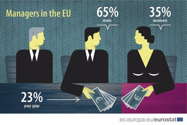 Grafico brecha salarial eurostat