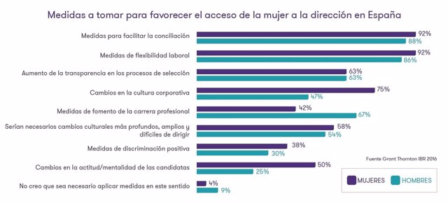 Estudio 'Women in Business 2017' de Grant Thornton