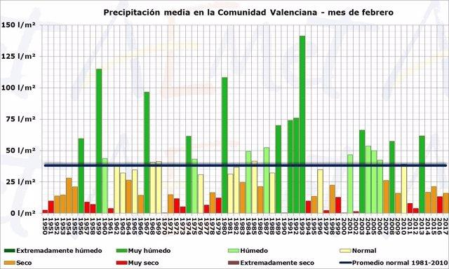 Gráfico con la temperatura media en la Comunitat Valenciana en meses de febro