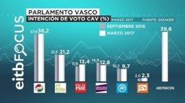 El PNV vencería las elecciones con 29 escaños, uno más, y PSE-EE ganaría dos escaños