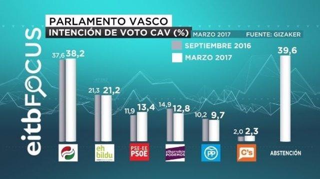 Sondeo EiTB elecciones autonómicas