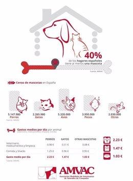 Cifras de perros y gatos en España