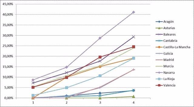 Gráfico evolución capturas PAC
