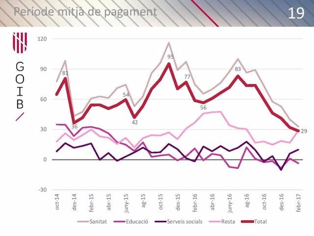Gráfico evolución PMP febrero 2017
