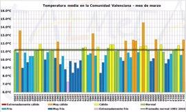 La Comunitat Valenciana cierra el quinto marzo más cálido desde 1950