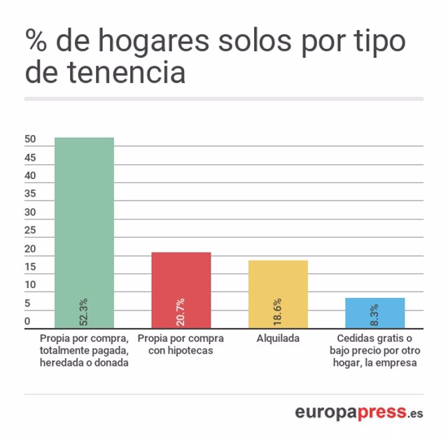 porcentaje de solteros en espana