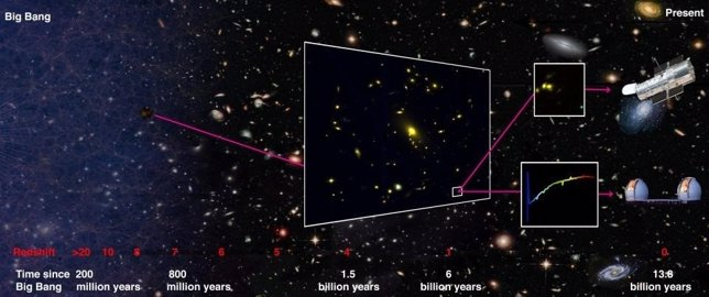 El camino del Universo