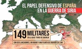 ¿Qué papel tiene España en la guerra de Siria?