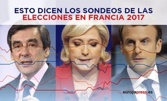Esto dicen las encuestas de las elecciones en Francia