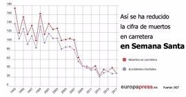 Un total de 29 personas fallecen en las carreteras en Semana Santa, la segunda cifra más baja en España