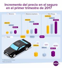 Infografía precios del seguro de coche
