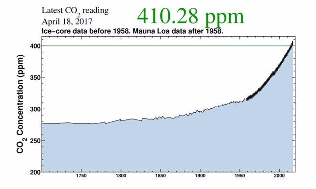 Evolución histórica de concentración de CO2 en Mauna Loa