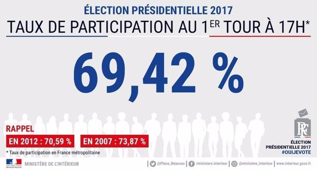 Participación Francia 2017